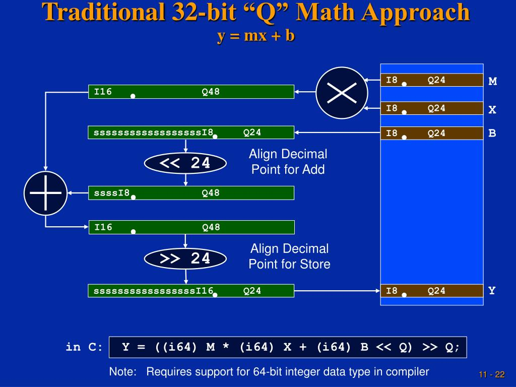 "Traditional 32-bit ""Q"" Math Approach"
