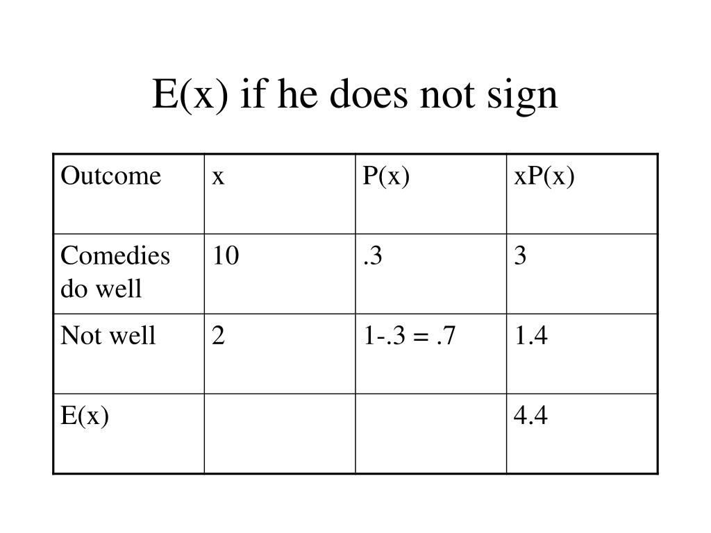 E(x) if he does not sign
