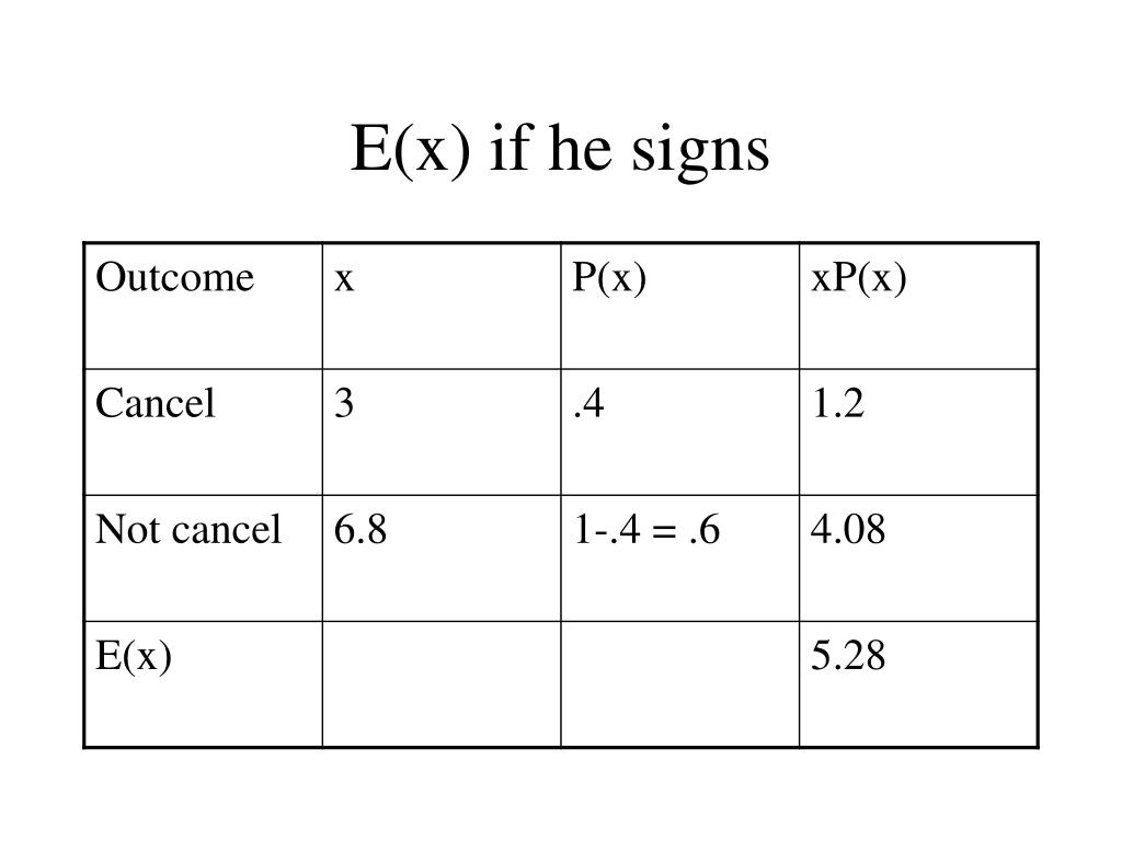 E(x) if he signs