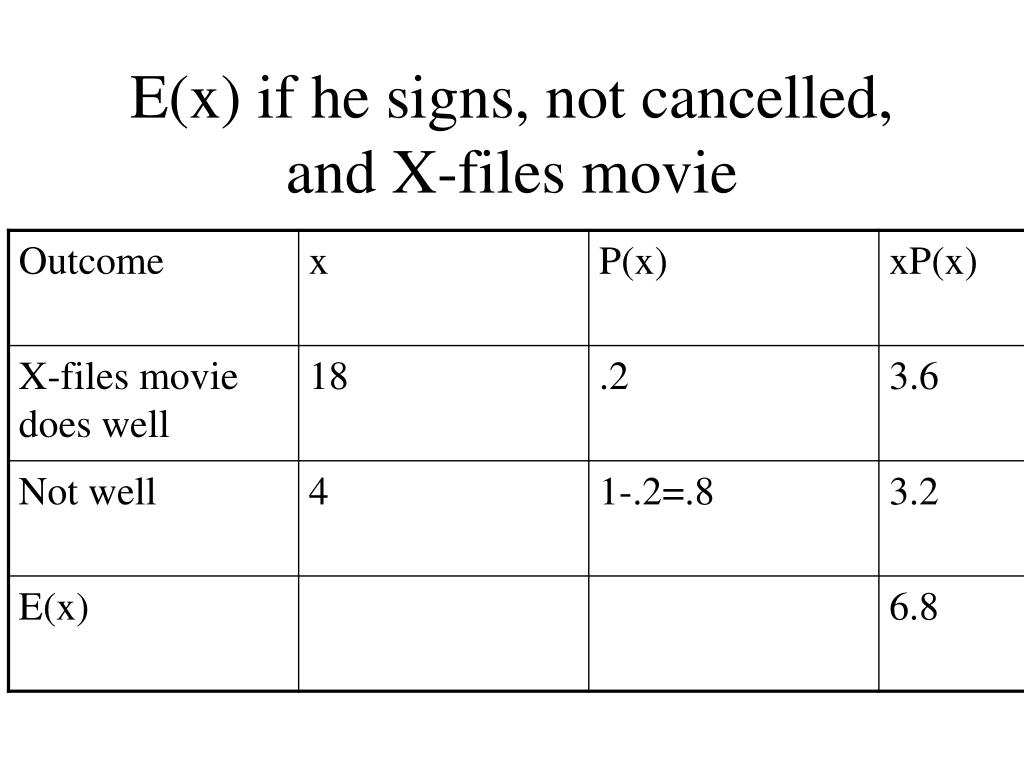 E(x) if he signs, not cancelled, and X-files movie