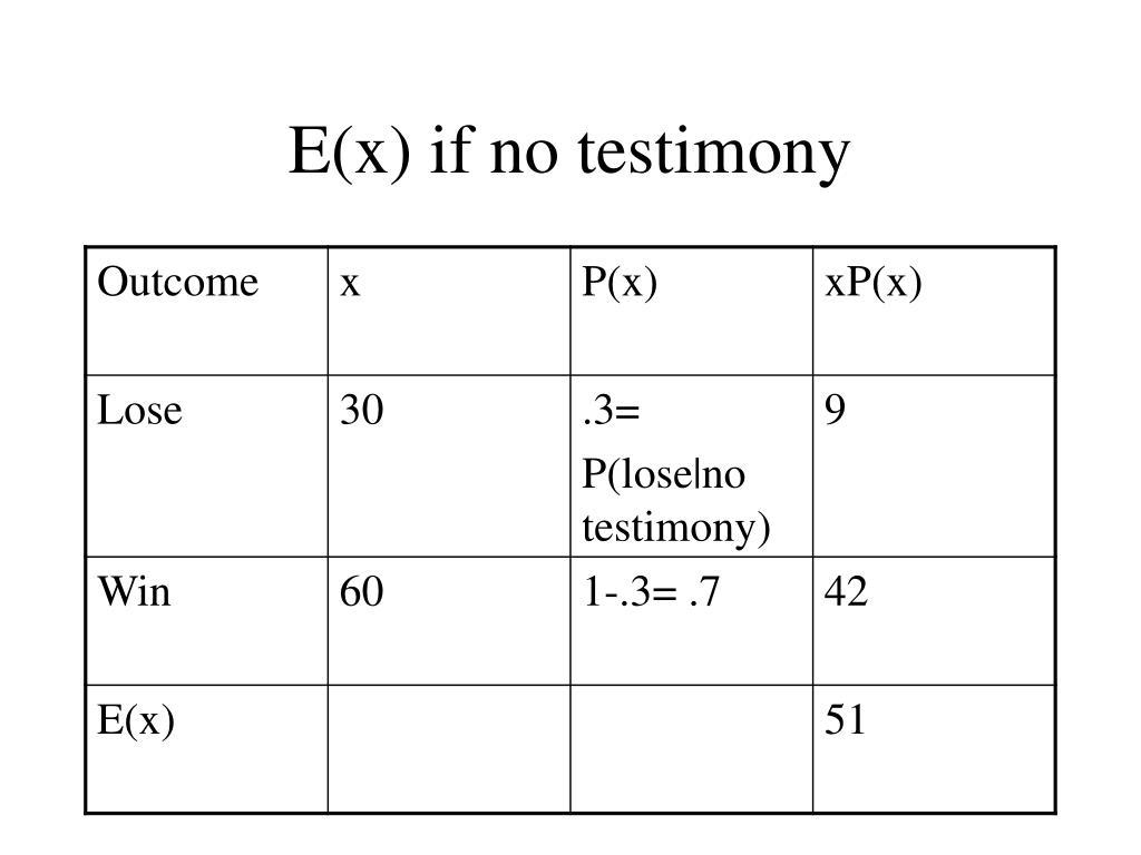 E(x) if no testimony