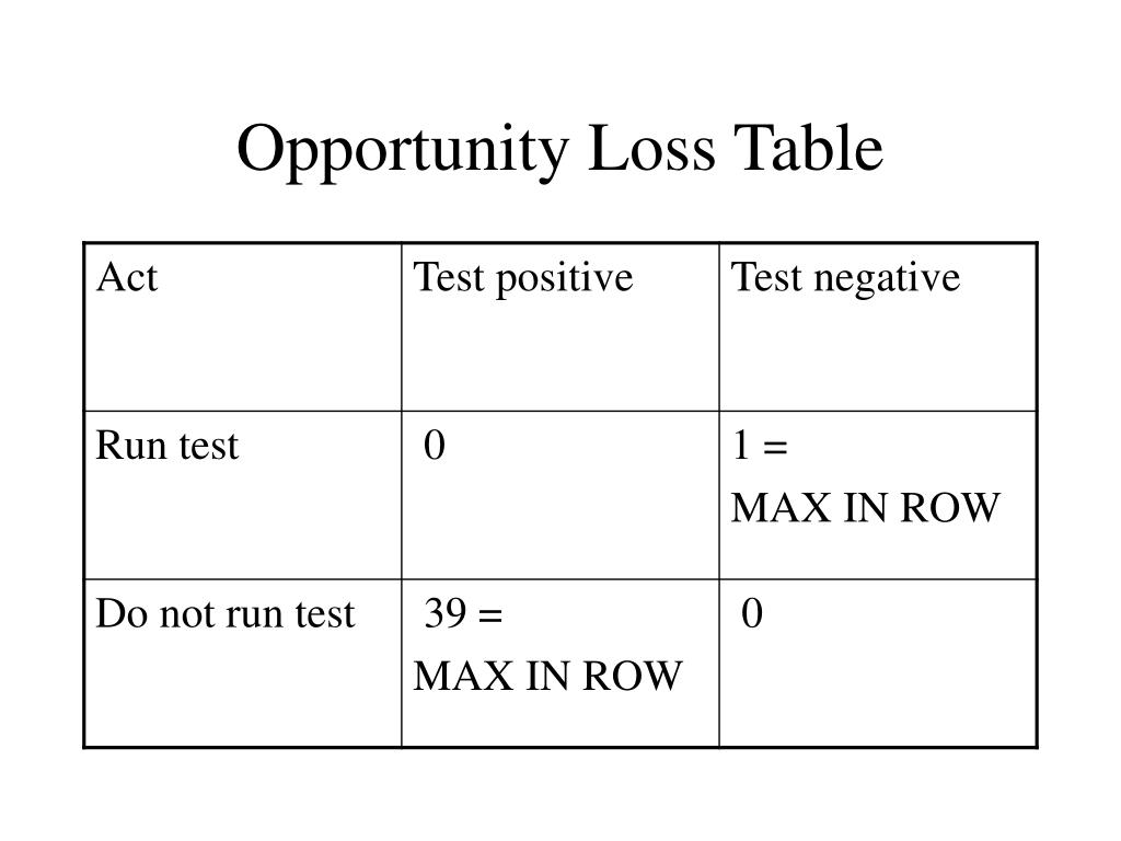 Opportunity Loss Table