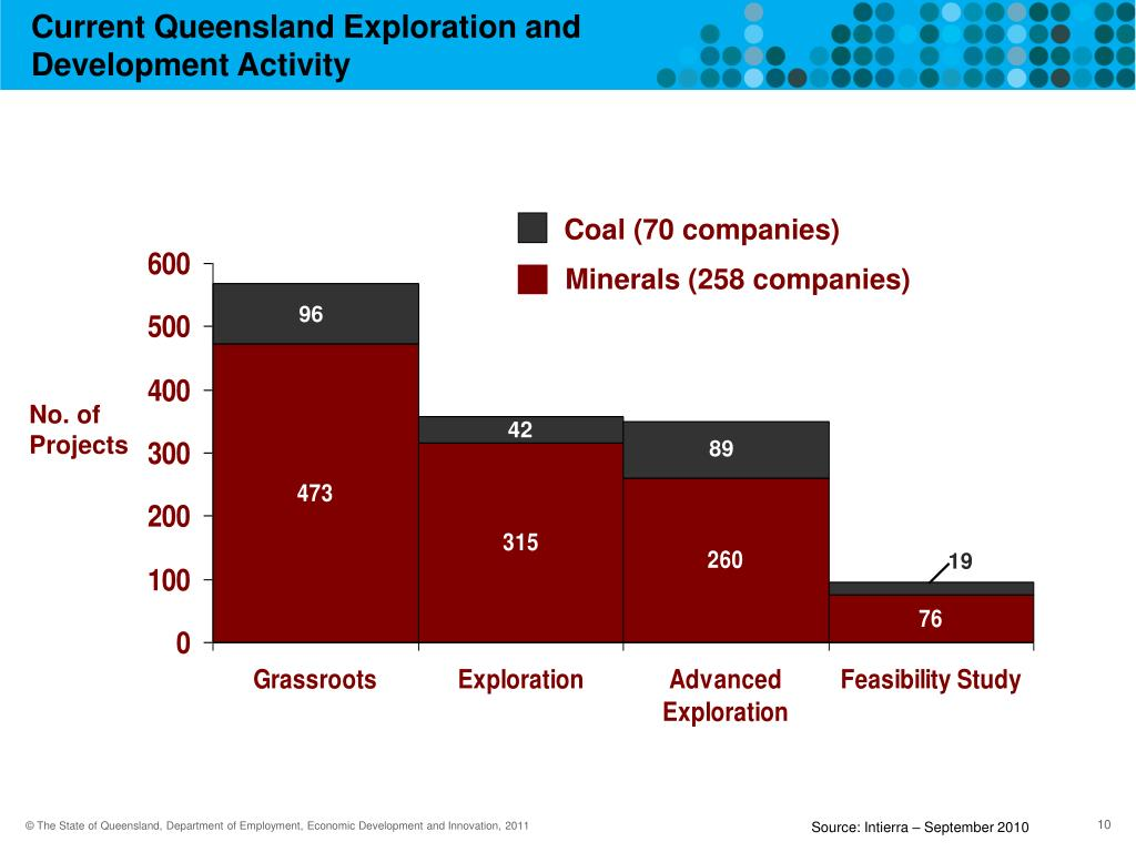 Current Queensland Exploration and Development Activity