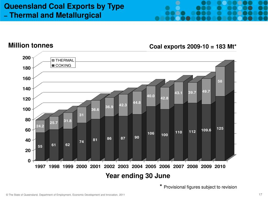 Queensland Coal Exports by Type