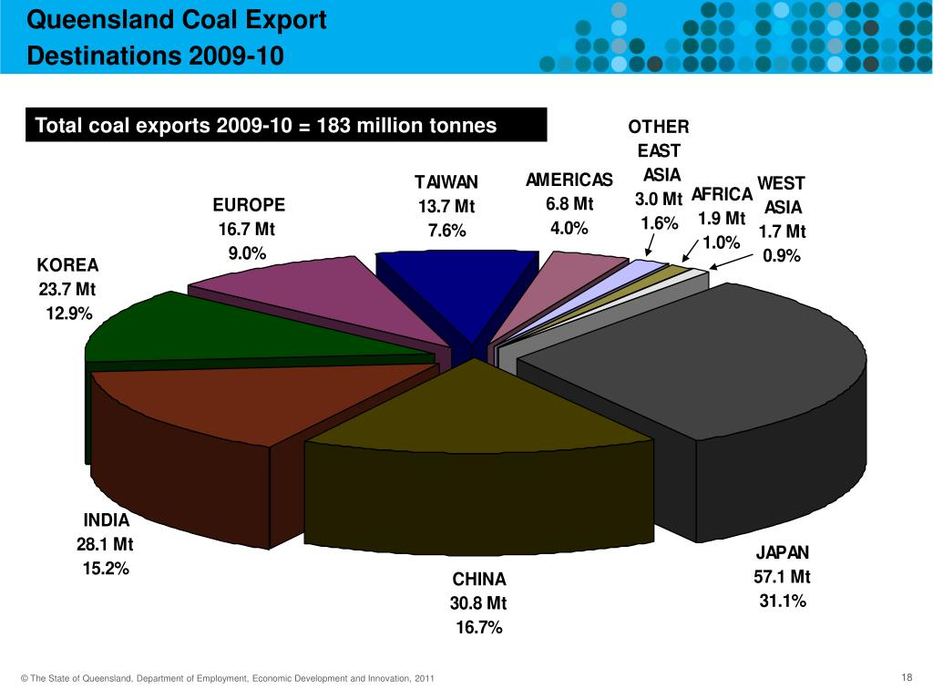 Queensland Coal Export