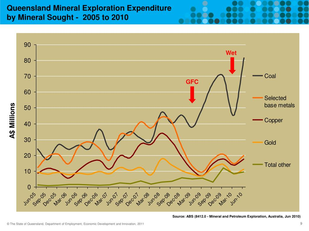Queensland Mineral Exploration Expenditure