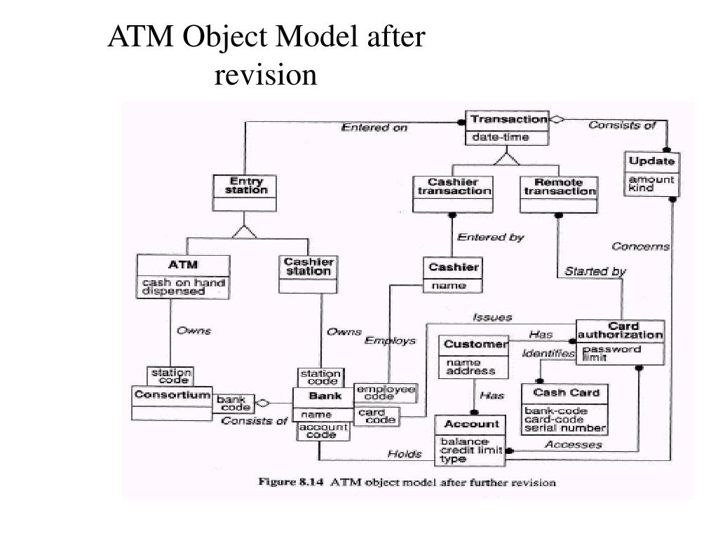 ATM Object Model after revision
