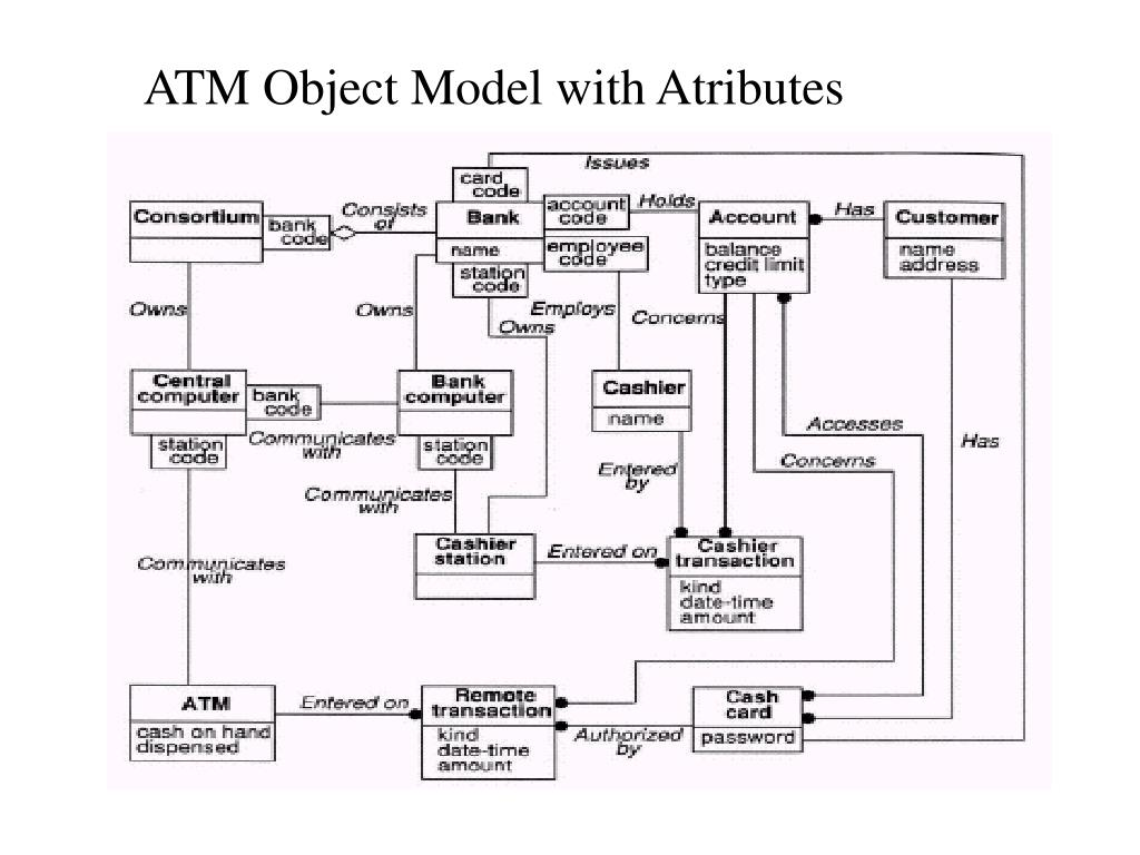 ATM Object Model with Atributes
