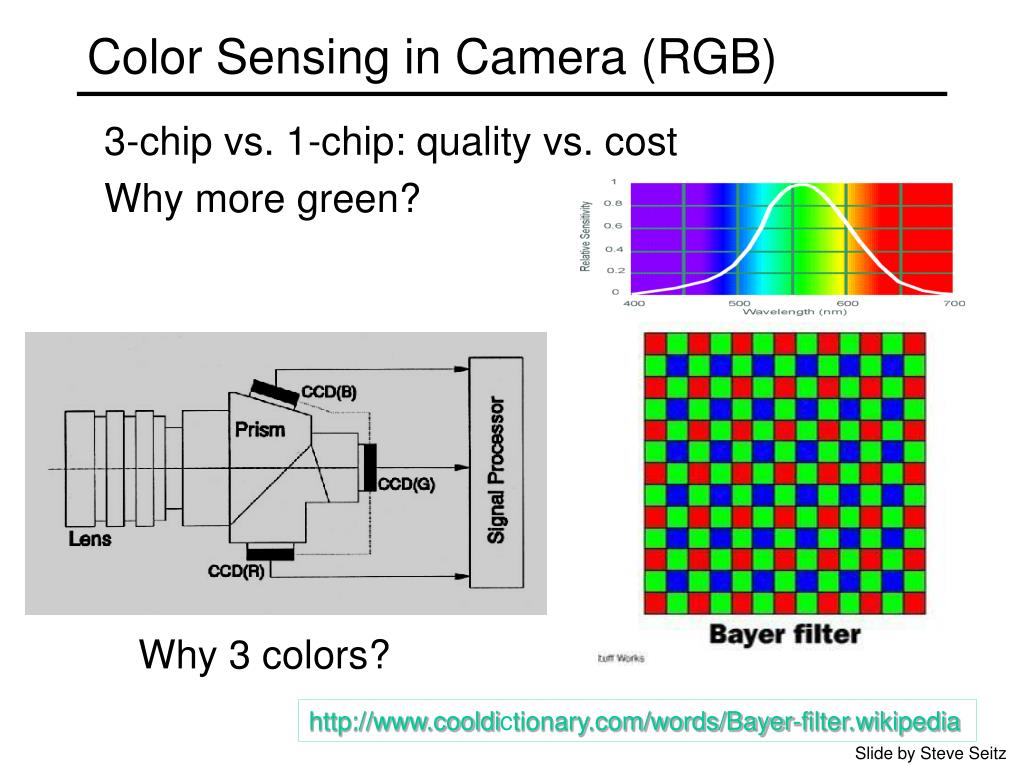 Color Sensing in Camera (RGB)