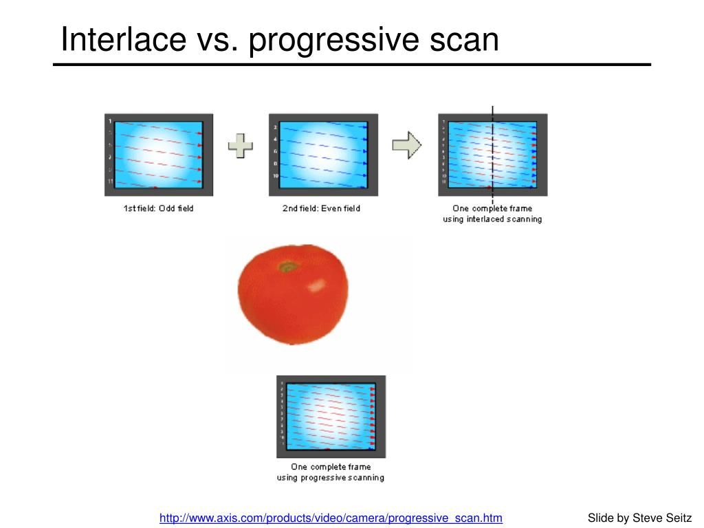 Interlace vs. progressive scan