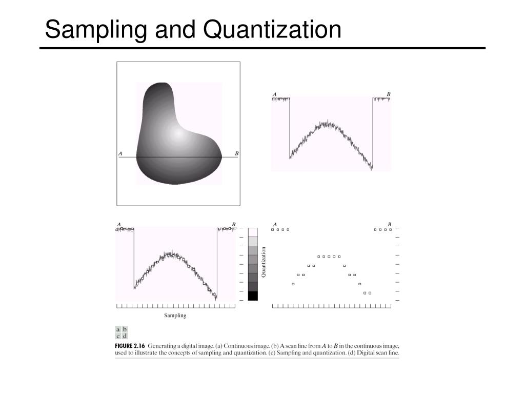Sampling and Quantization
