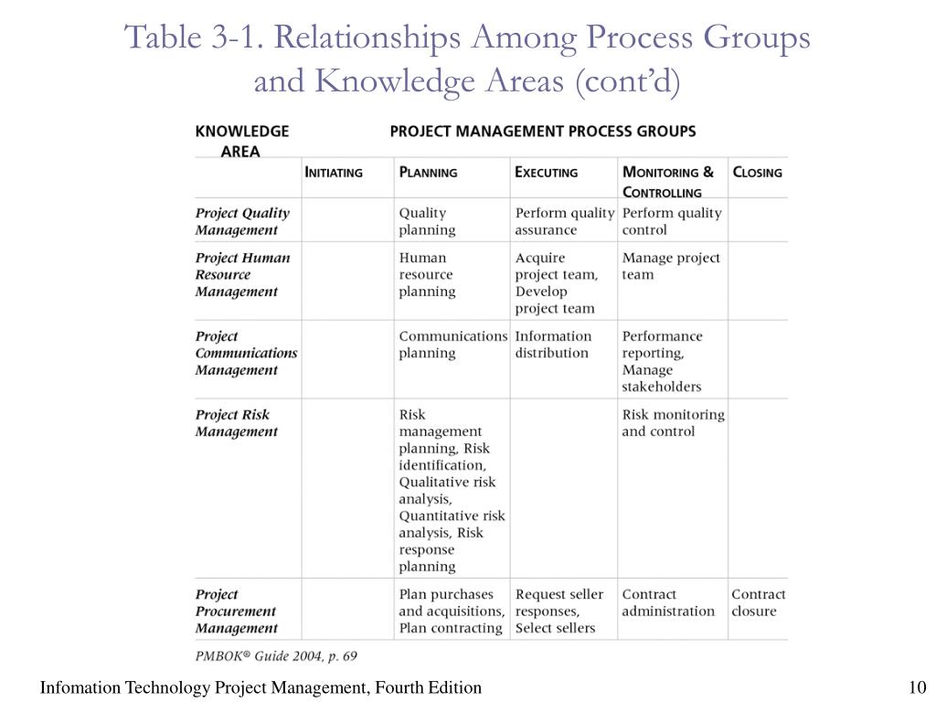 Table 3-1. Relationships Among Process Groups