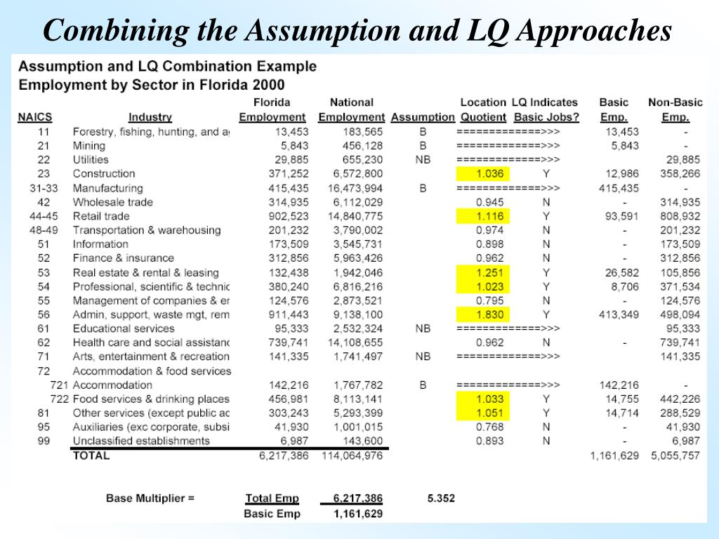 Combining the Assumption and LQ Approaches