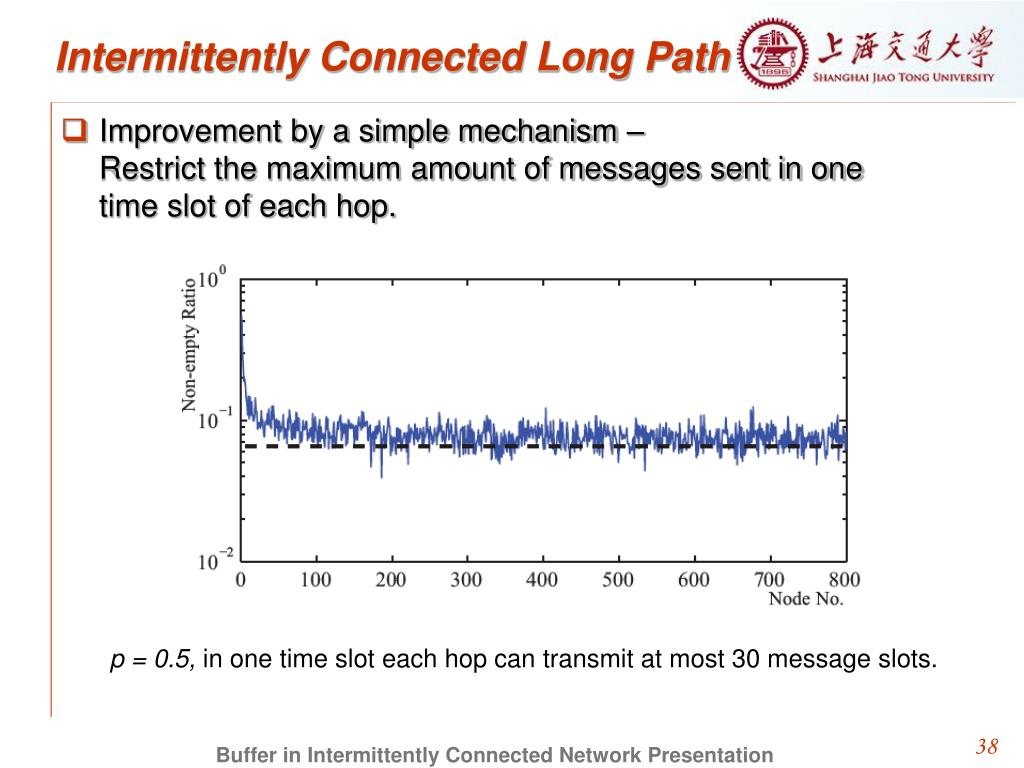 Intermittently Connected Long Path