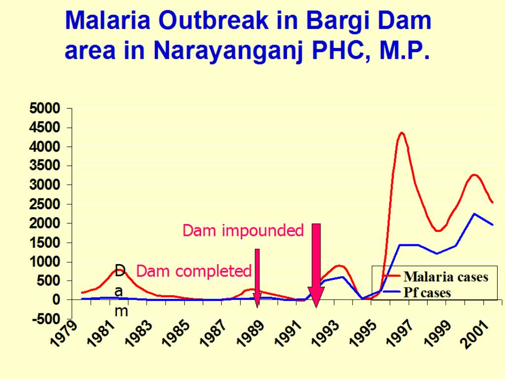 Malaria Outbreak in Bargi Dam area in Narayanganj PHC, M.P.