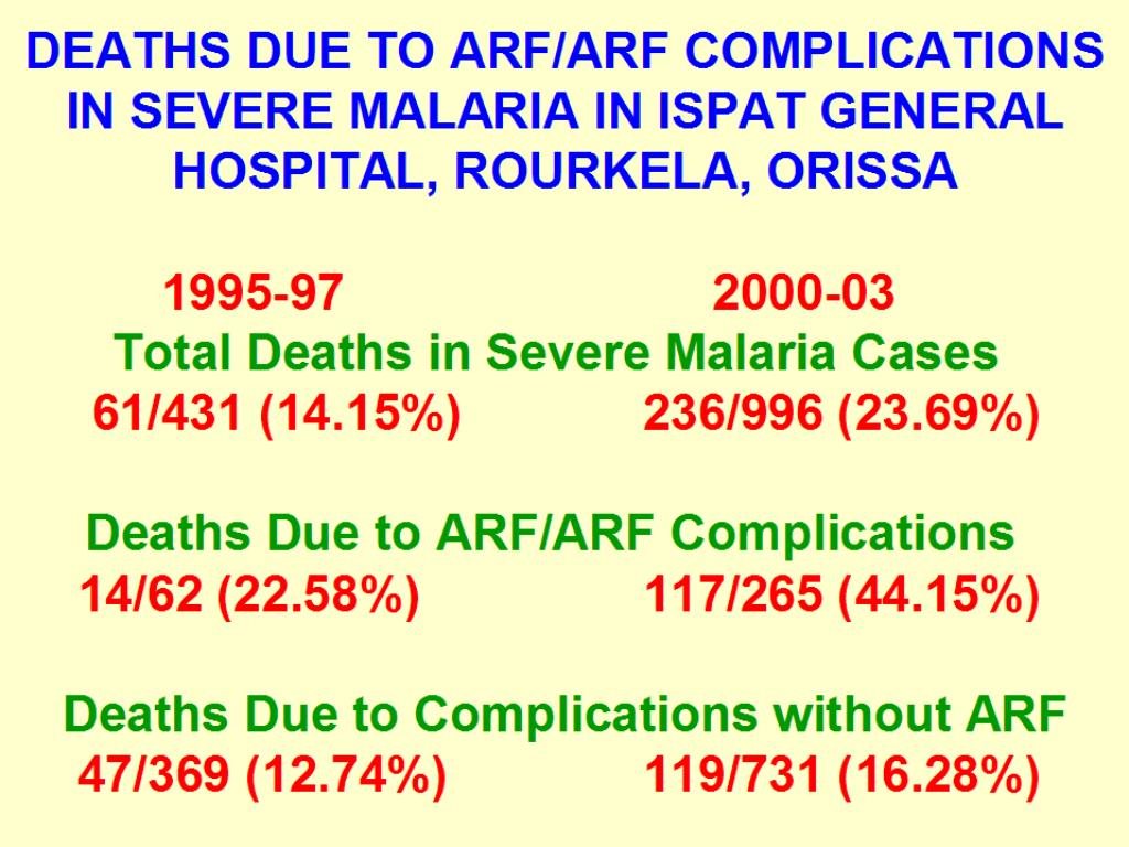 DEATHS DUE TO ARF/ARF COMPLICATIONS                 IN SEVERE MALARIA IN ISPAT GENERAL HOSPITAL, ROURKELA, ORISSA