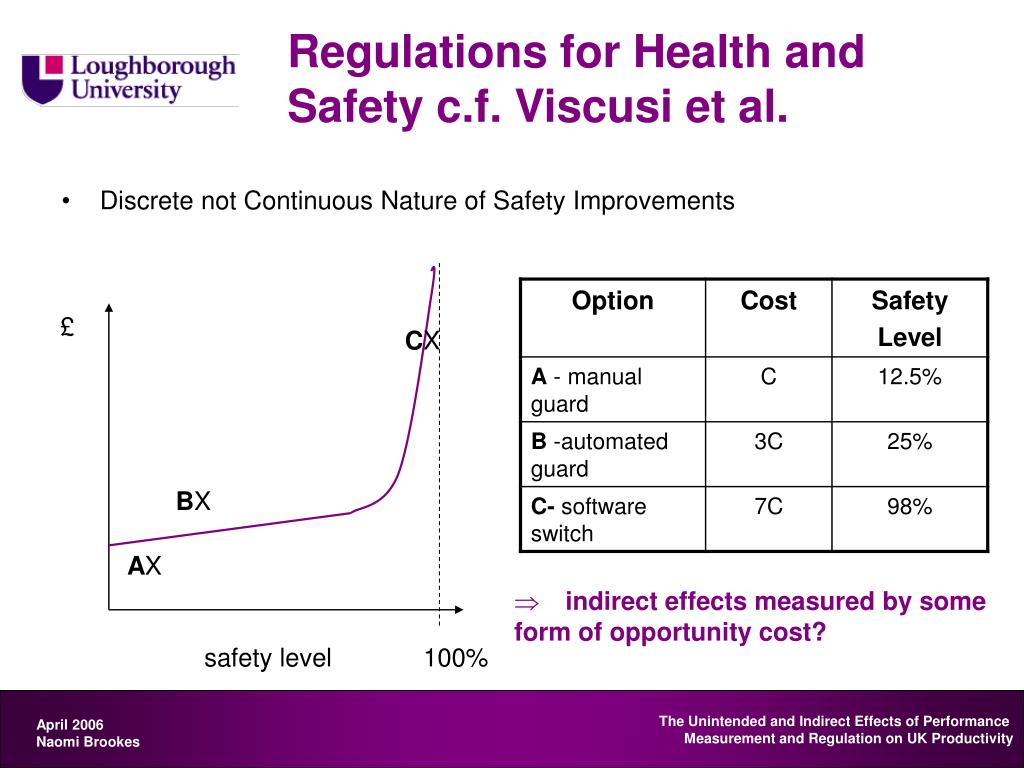 Regulations for Health and Safety c.f. Viscusi et al.