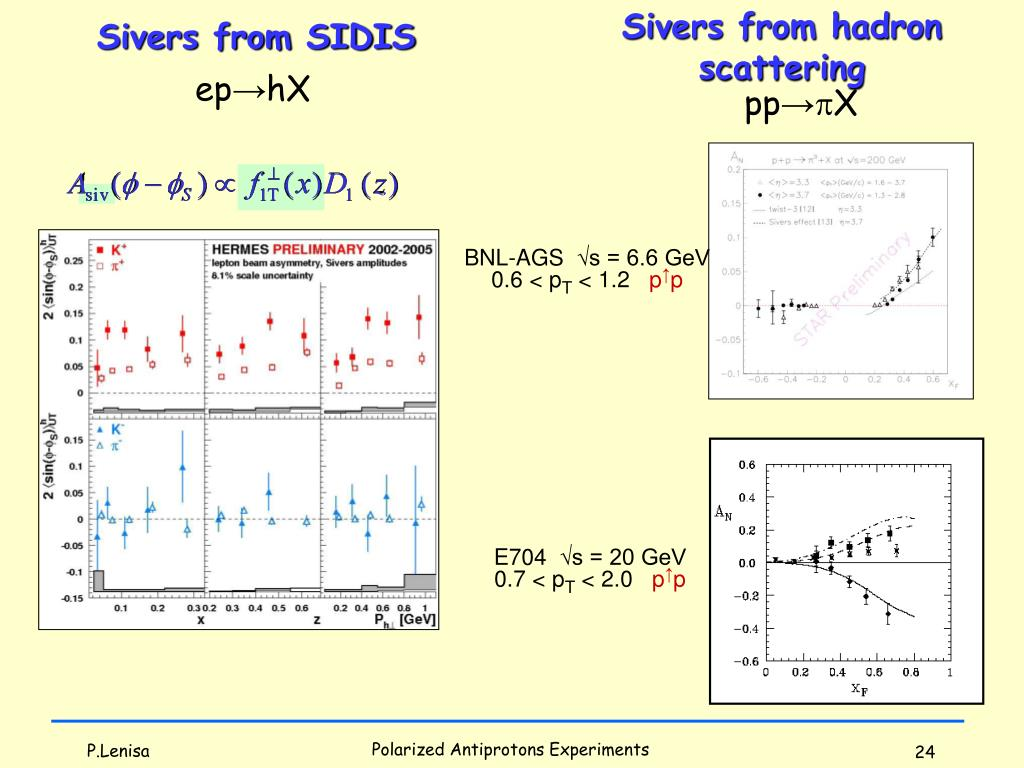 Sivers from hadron scattering