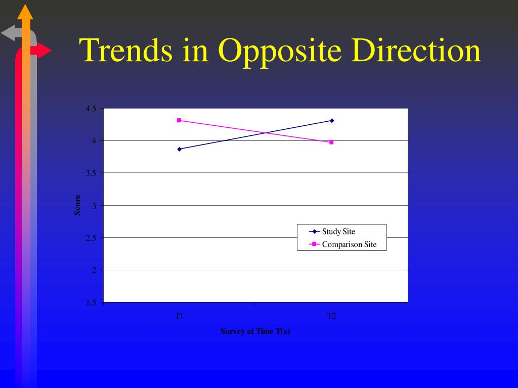Trends in Opposite Direction