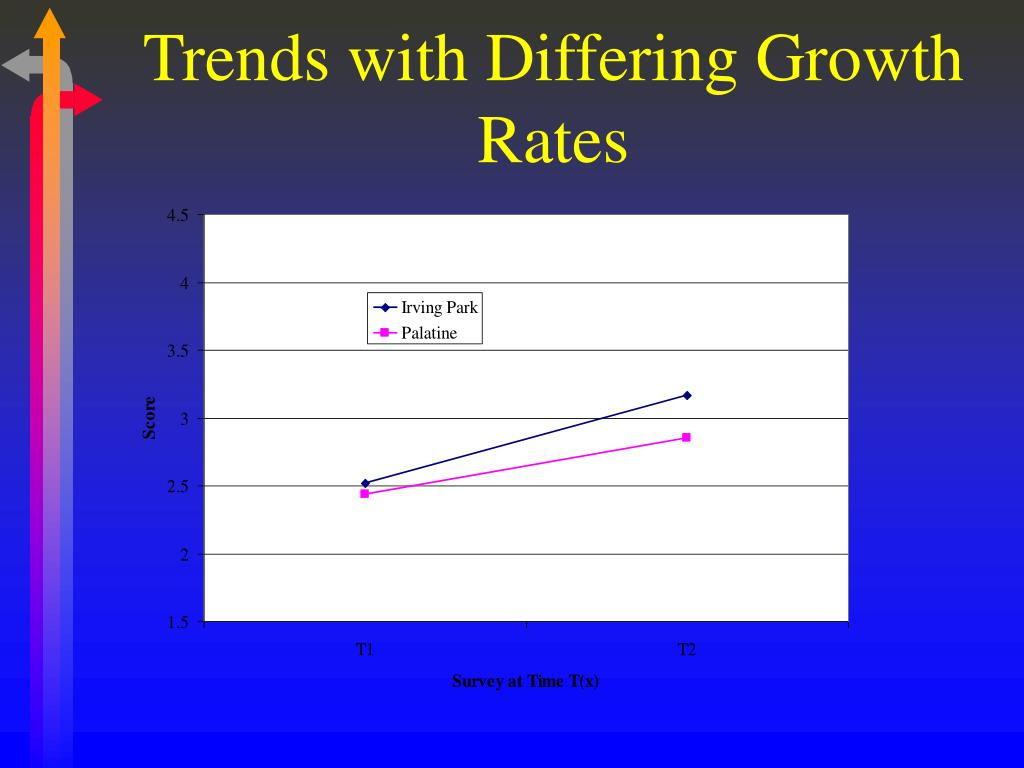 Trends with Differing Growth Rates
