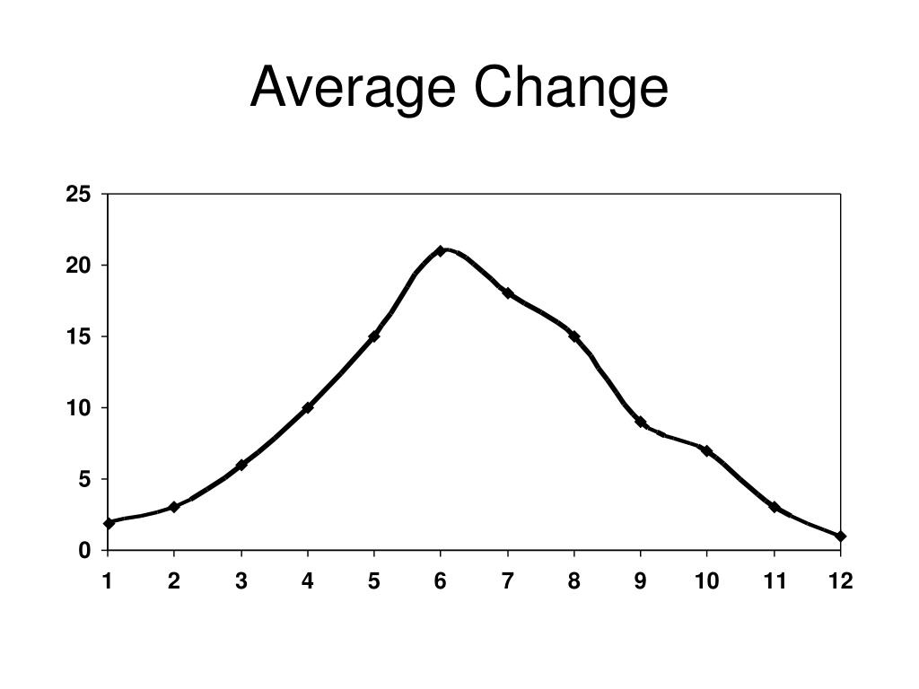 Average Change