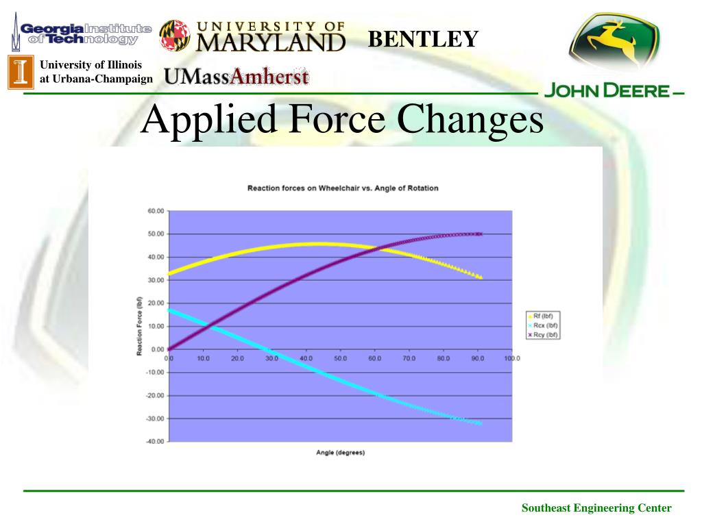 Applied Force Changes