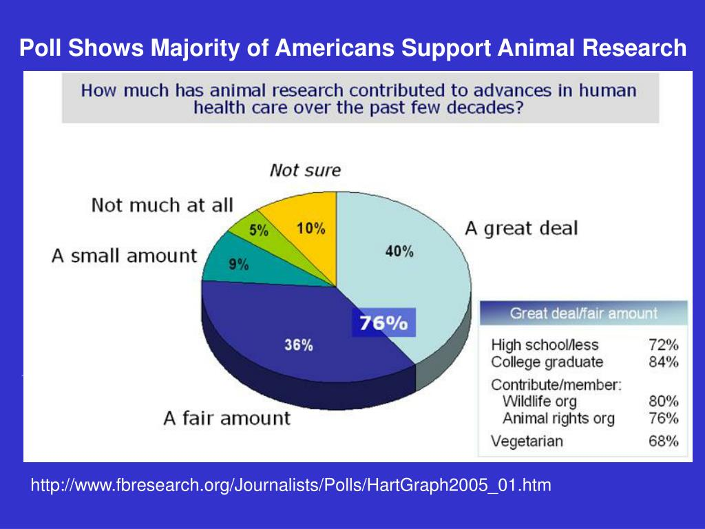 Poll Shows Majority of Americans Support Animal Research