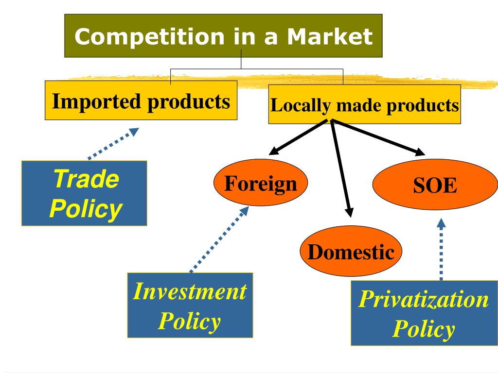 Competition in a Market