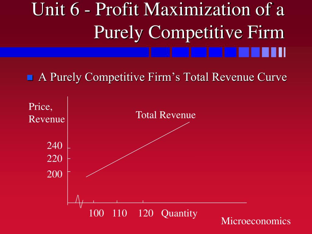 Unit 6 - Profit Maximization of a Purely Competitive Firm