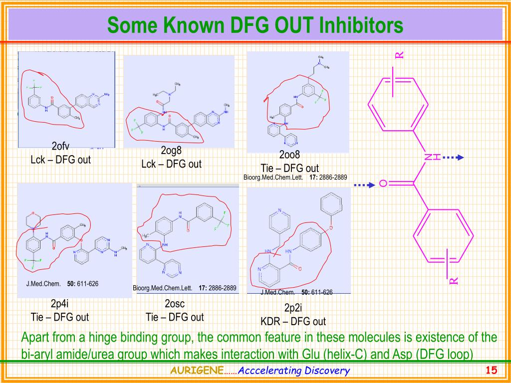 Some Known DFG OUT Inhibitors