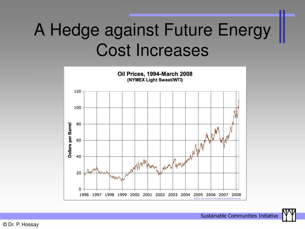 A Hedge against Future Energy Cost Increases