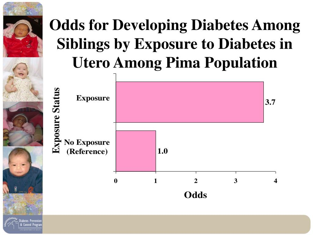 Odds for Developing Diabetes Among Siblings by Exposure to Diabetes in Utero Among Pima Population