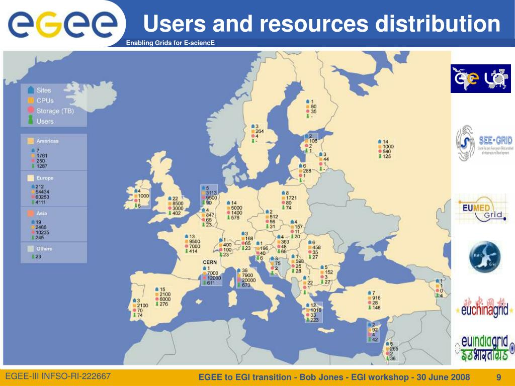 Users and resources distribution