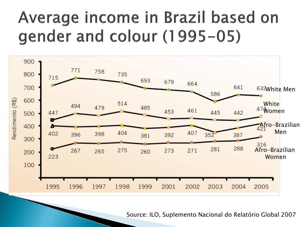 Average income in Brazil based on gender and