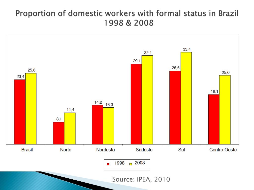 Proportion of domestic workers with formal status in Brazil