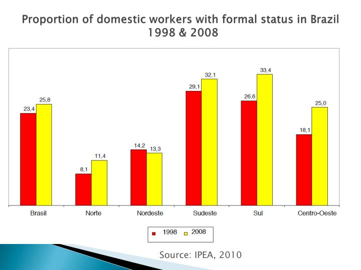 Proportion of domestic workers with formal status in brazil 1998 2008