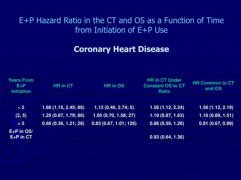 E+P Hazard Ratio in the CT and OS as a Function of Time