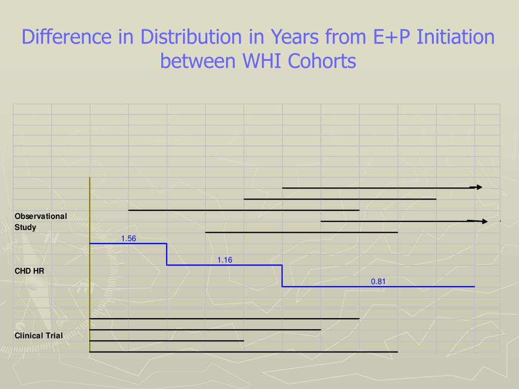 Difference in Distribution in Years from E+P Initiation