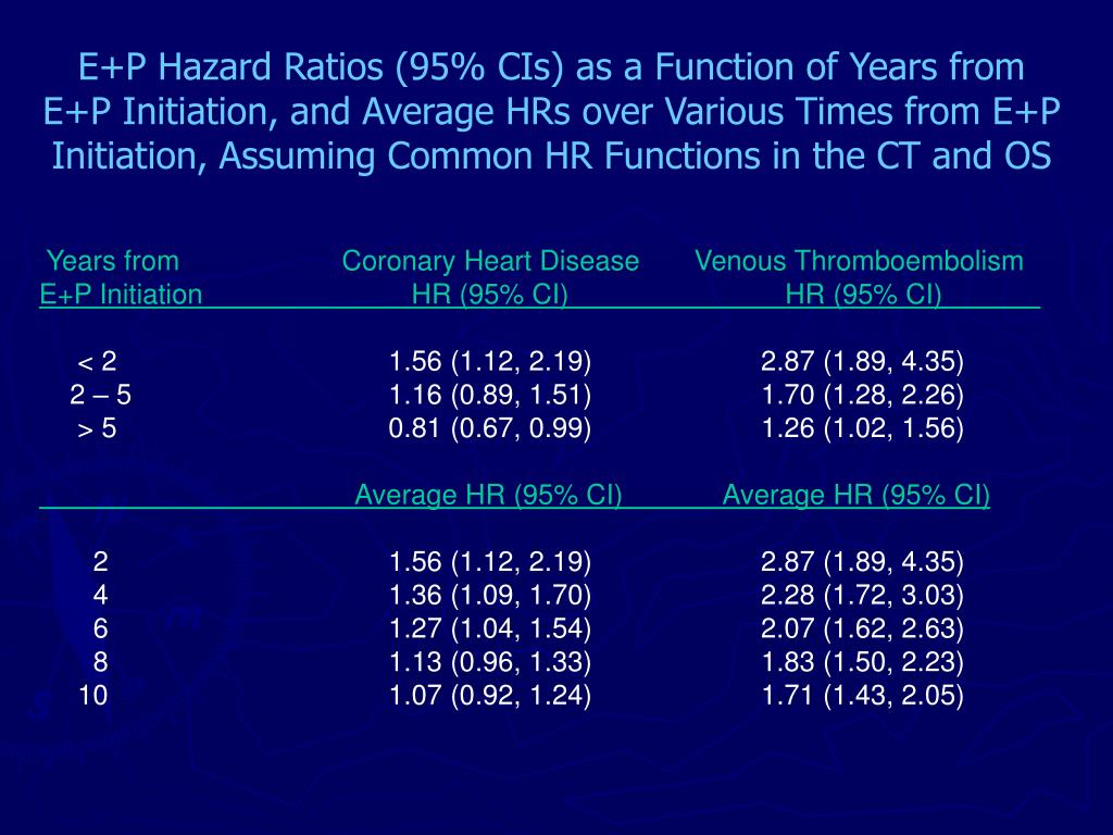 E+P Hazard Ratios (95% CIs) as a Function of Years from E+P Initiation, and Average HRs over Various Times from E+P Initiation, Assuming Common HR Functions in the CT and OS