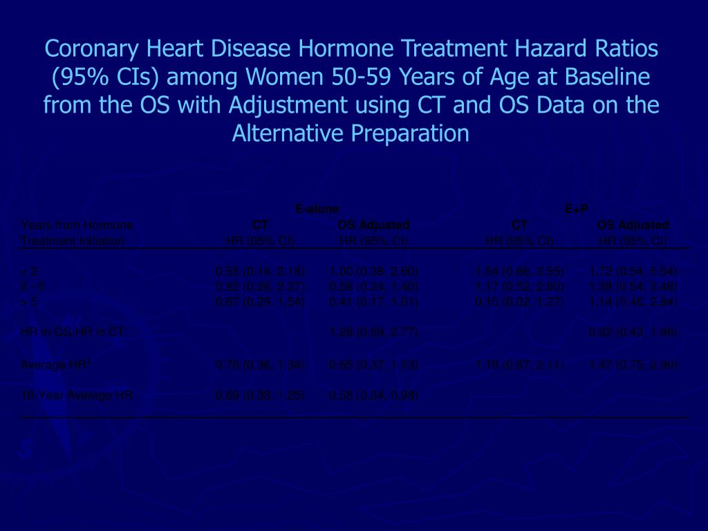 Coronary Heart Disease Hormone Treatment Hazard Ratios (95% CIs) among Women 50-59 Years of Age at Baseline from the OS with Adjustment using CT and OS Data on the Alternative Preparation