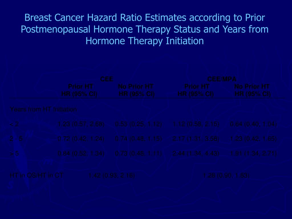 Breast Cancer Hazard Ratio Estimates according to Prior Postmenopausal Hormone Therapy Status and Years from Hormone Therapy Initiation