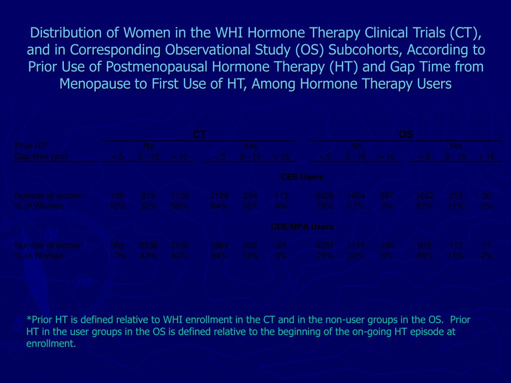 Distribution of Women in the WHI Hormone Therapy Clinical Trials (CT), and in Corresponding Observational Study (OS) Subcohorts, According to Prior Use of Postmenopausal Hormone Therapy (HT) and Gap Time from Menopause to First Use of HT, Among Hormone Therapy Users