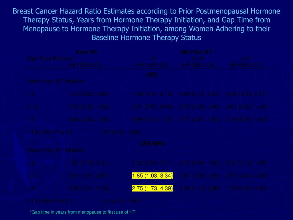 Breast Cancer Hazard Ratio Estimates according to Prior Postmenopausal Hormone Therapy Status, Years from Hormone Therapy Initiation, and Gap Time from Menopause to Hormone Therapy Initiation, among Women Adhering to their Baseline Hormone Therapy Status