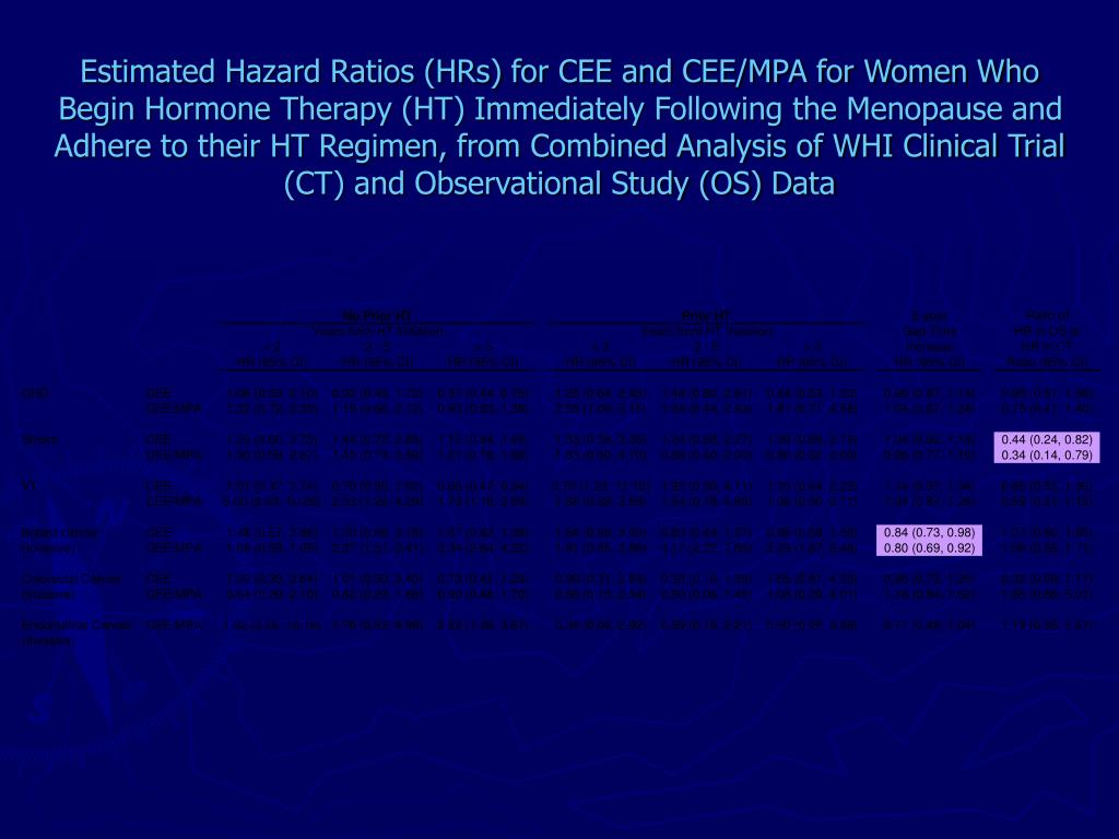Estimated Hazard Ratios (HRs) for CEE and CEE/MPA for Women Who Begin Hormone Therapy (HT) Immediately Following the Menopause and Adhere to their HT Regimen, from Combined Analysis of WHI Clinical Trial (CT) and Observational Study (OS) Data