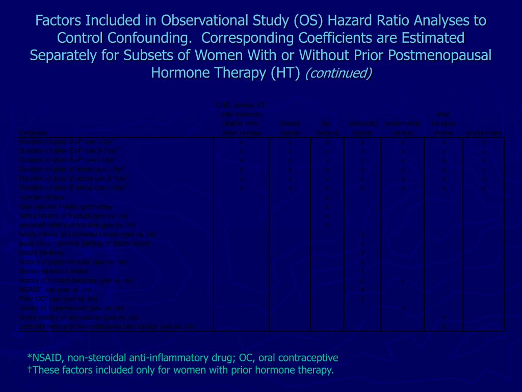 Factors Included in Observational Study (OS) Hazard Ratio Analyses to Control Confounding.  Corresponding Coefficients are Estimated Separately for Subsets of Women With or Without Prior Postmenopausal Hormone Therapy (HT)