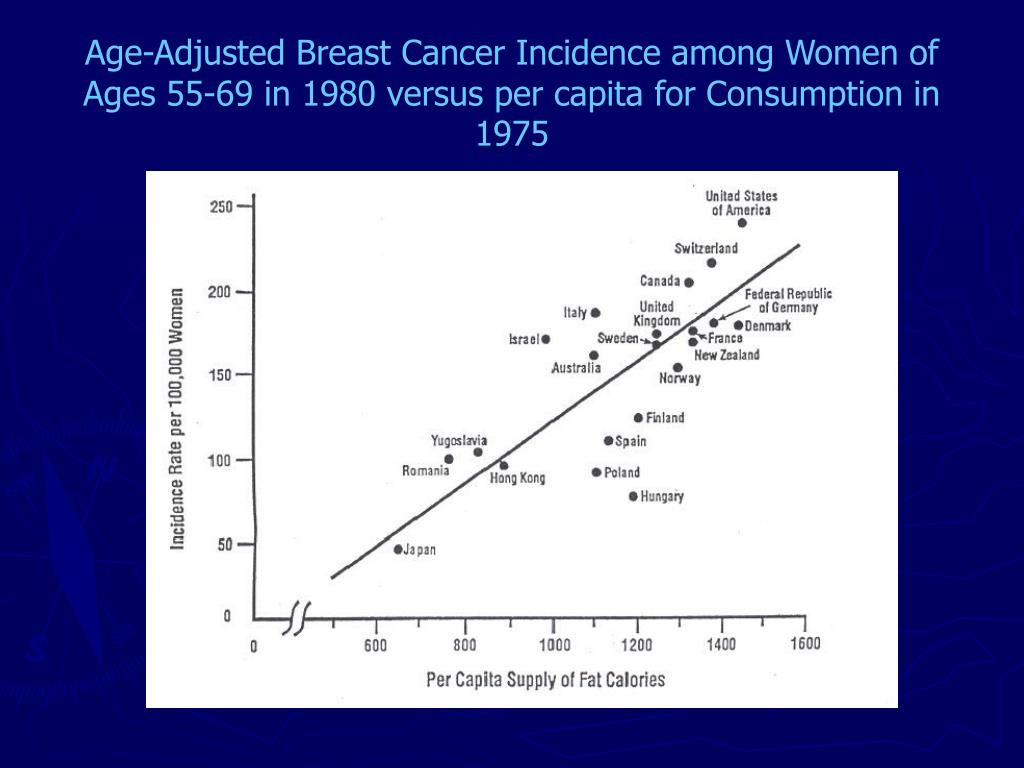 Age-Adjusted Breast Cancer Incidence among Women of Ages 55-69 in 1980 versus per capita for Consumption in 1975