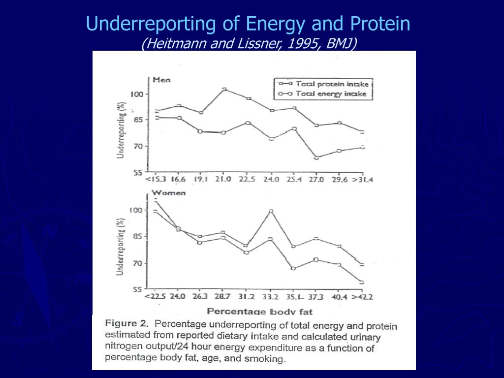 Underreporting of Energy and Protein