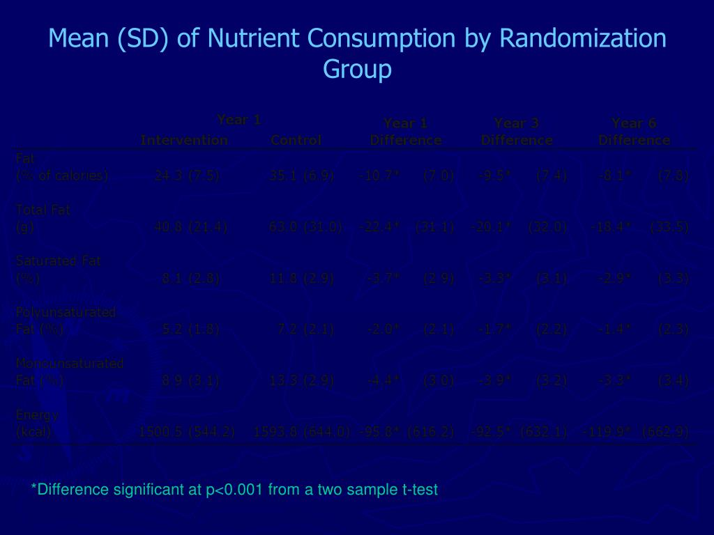 Mean (SD) of Nutrient Consumption by Randomization Group