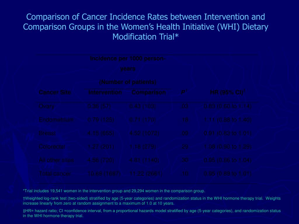 Comparison of Cancer Incidence Rates between Intervention and Comparison Groups in the Women's Health Initiative (WHI) Dietary Modification Trial*