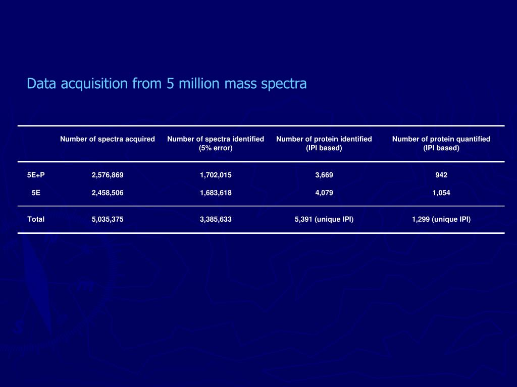 Data acquisition from 5 million mass spectra
